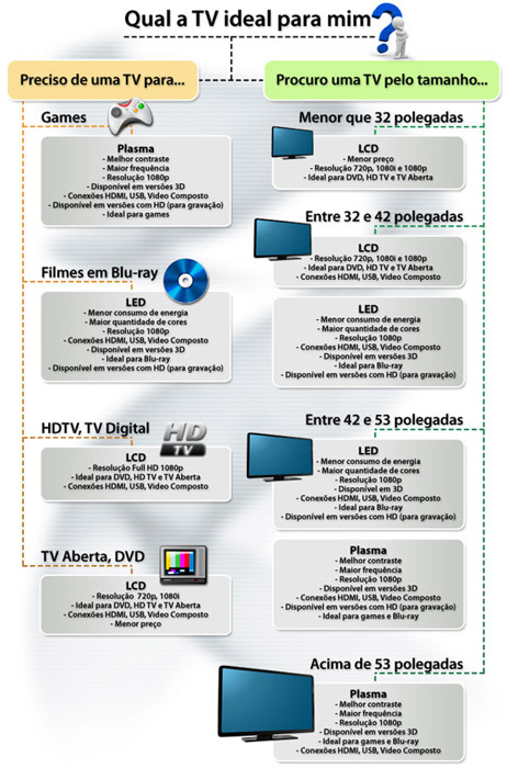 diferenças de tv led x lcd x plasma
